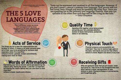 Languages are what they five love What Are