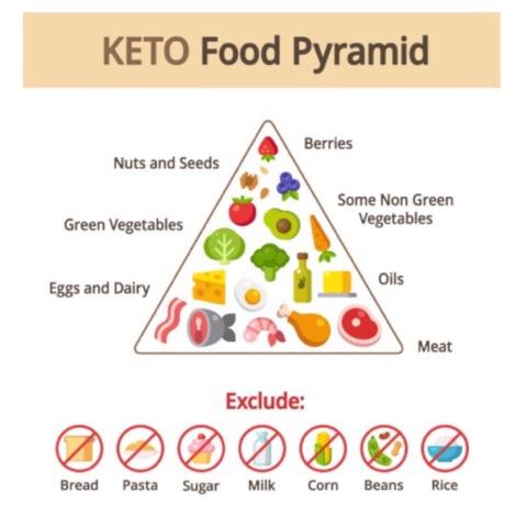 keto ketogenic ketosis diet
