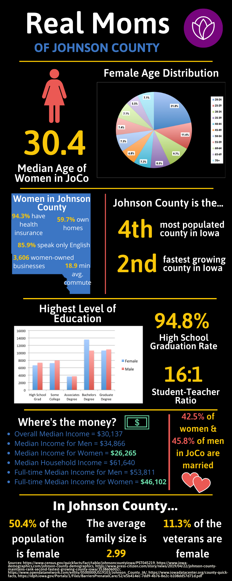 An image showing a statistical summary of teh real mom and women of Johnson County, Iowa
